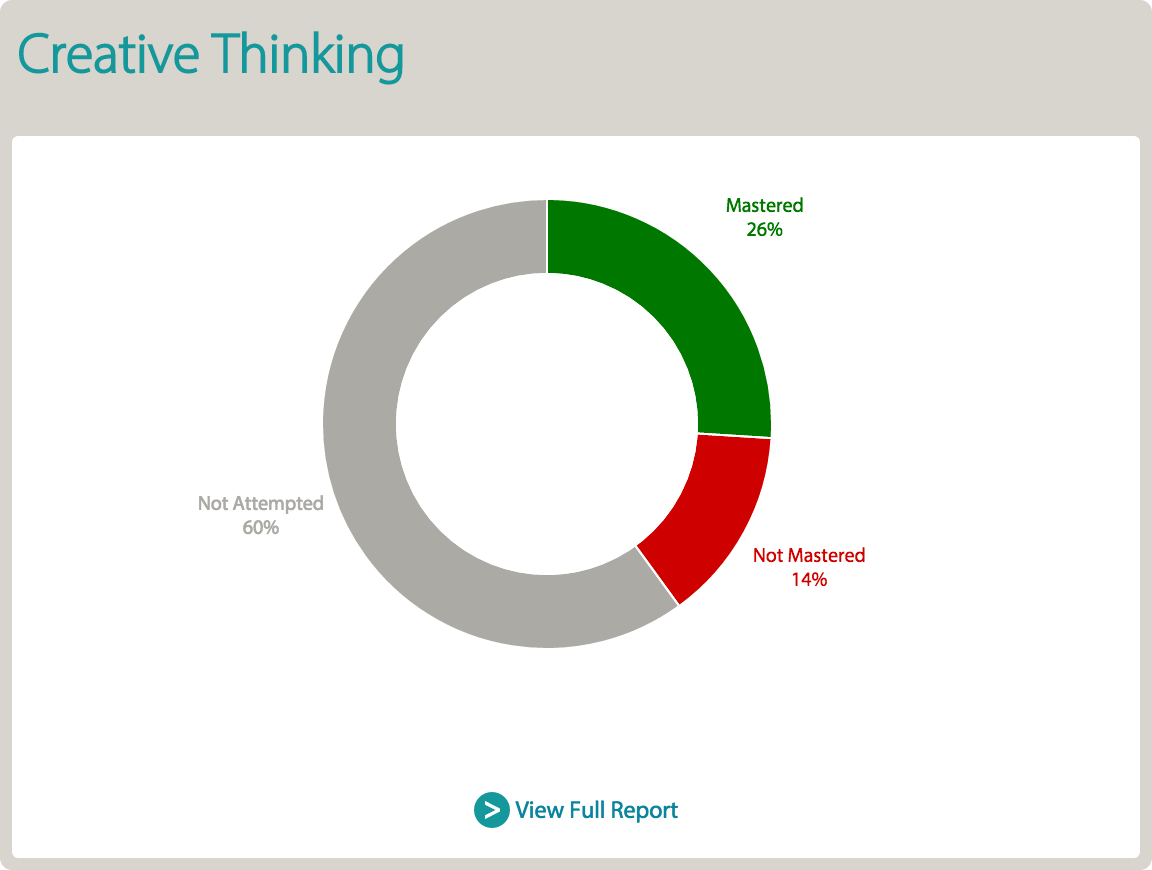 Creative Thinking Report screen
